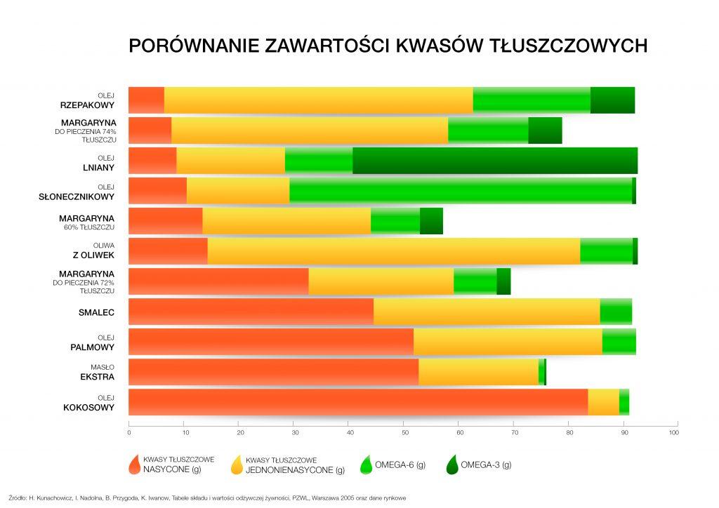 infografika_profile-tluszczowe_badanie-harvard