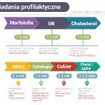 Badania profilaktyczne – jak często?